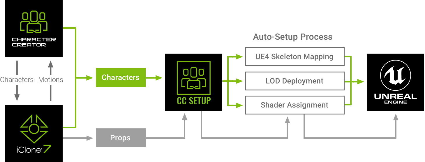 Auto Setup for Unreal Engine 4 - Character Creator