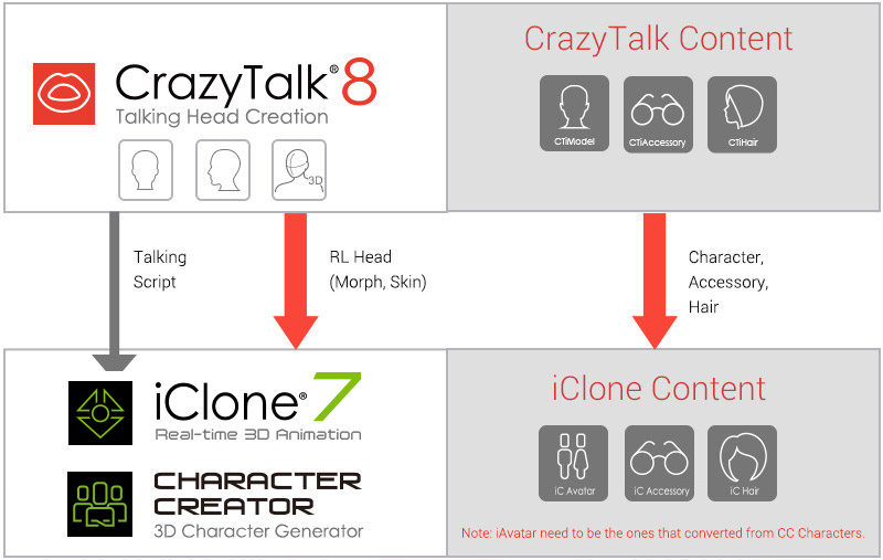 Create 3D Face with Your Images - Reallusion CrazyTalk