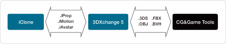 3DXchange5 Export Pipeline - Unlimited Content Expansion for