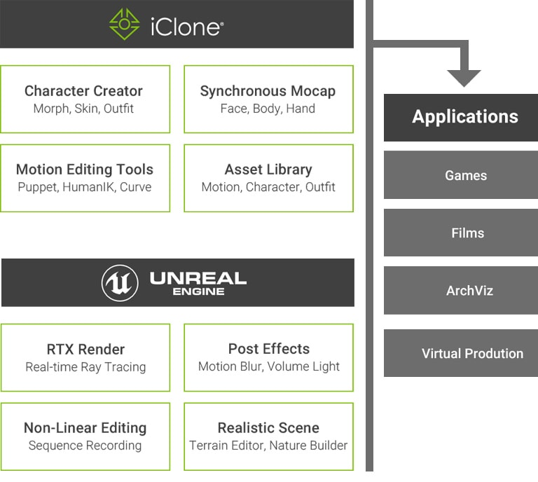 iClone Unreal Live Link - Fusion of iClone Creativity